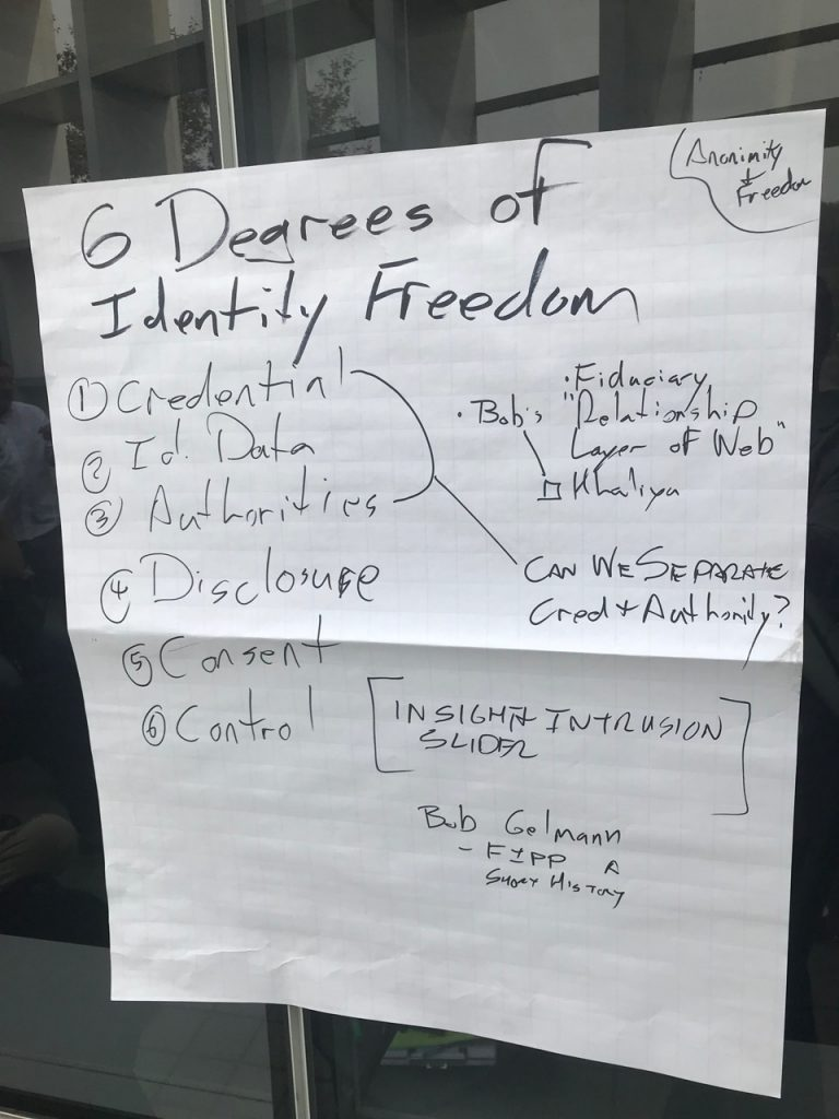 Degrees of Identity Freedom