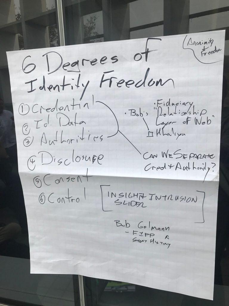 Degrees of Identity Freedom